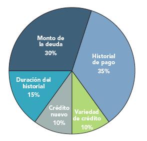 Fico score image
